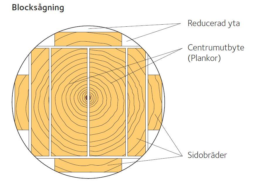 Illustration över blocksågning. Bild: Svenskt Trä
