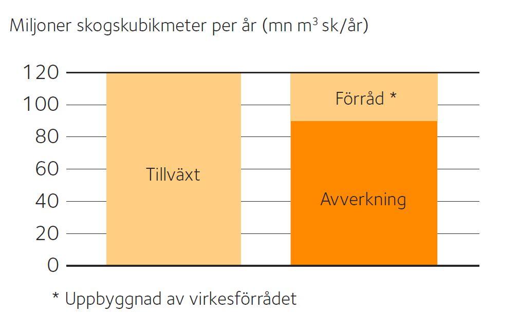Tabell: Tillväxten i Sverige är större än avverkningen. Bild. Svenskt Trä